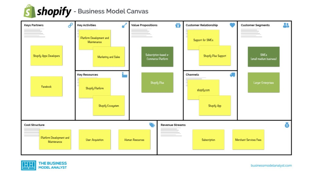 Shopify Business Model Canvas