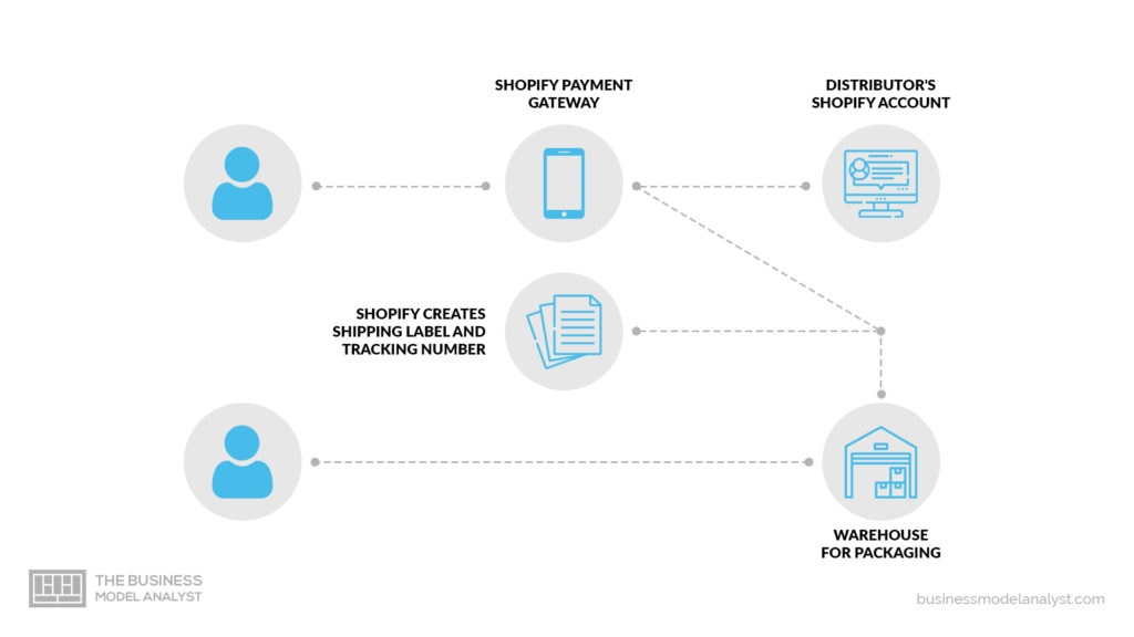 Shopify Business Model - How Merchant Solutions Work