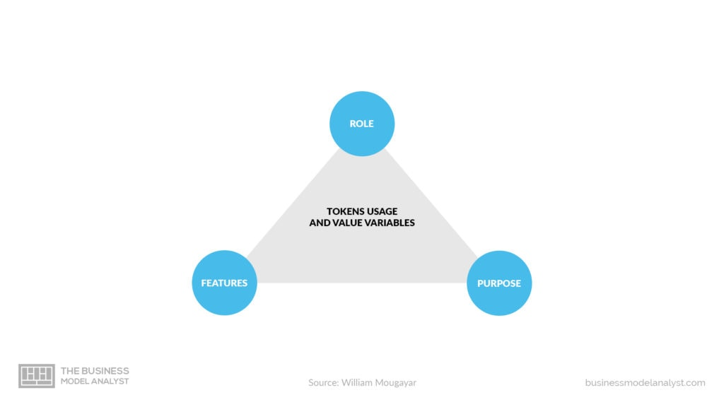 Utility Token Business Model