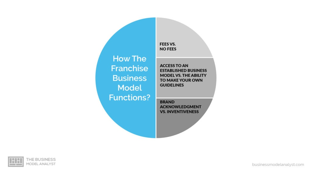 franchise business model - how it functions