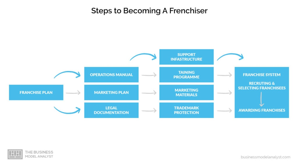 franchise business model - steps to become a franchiser