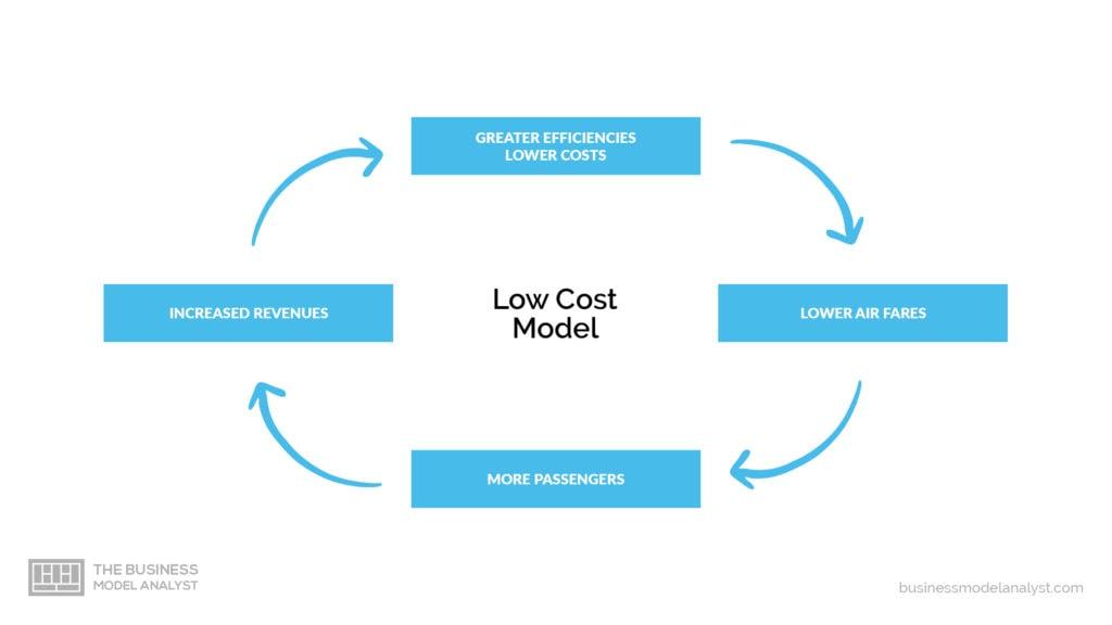 low cost business model advantages