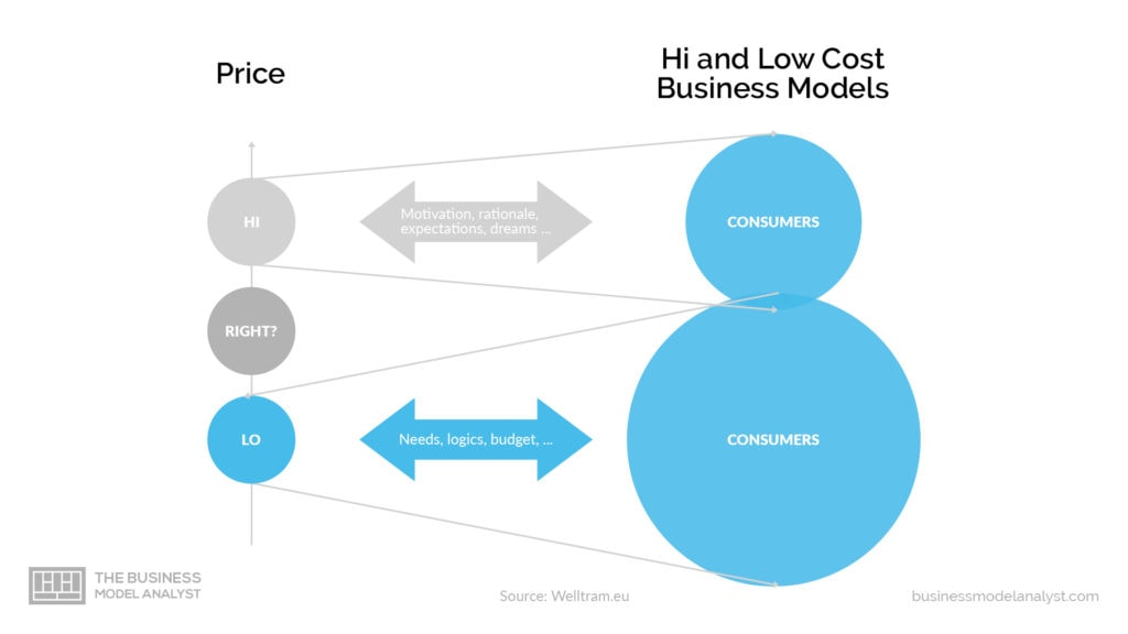low cost business model - high and low