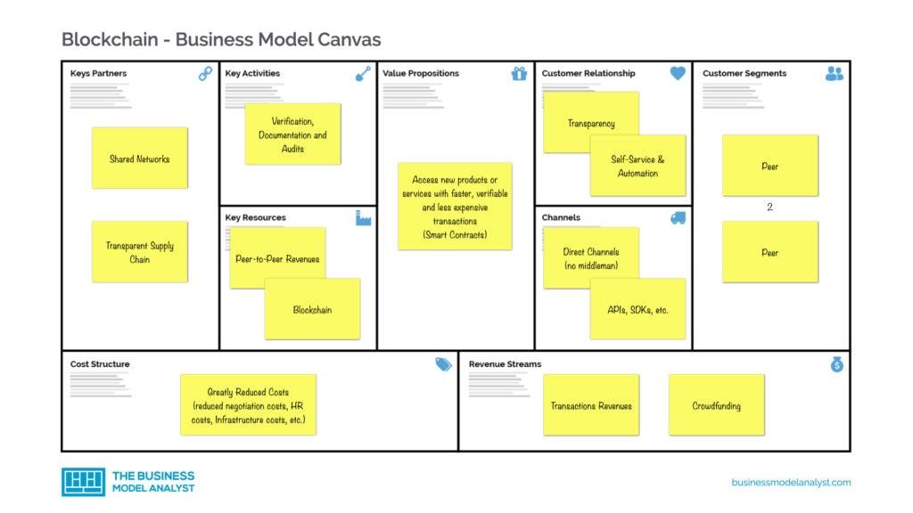 Blockchain Business Model Canvas