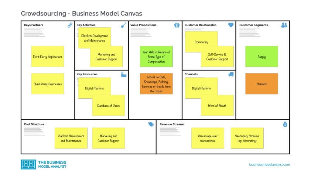 Crowdsourcing Business Model Canvas