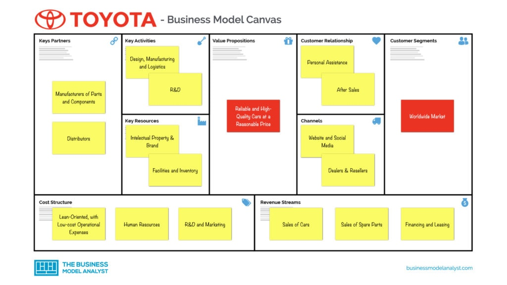 Toyota Business Model Canvas