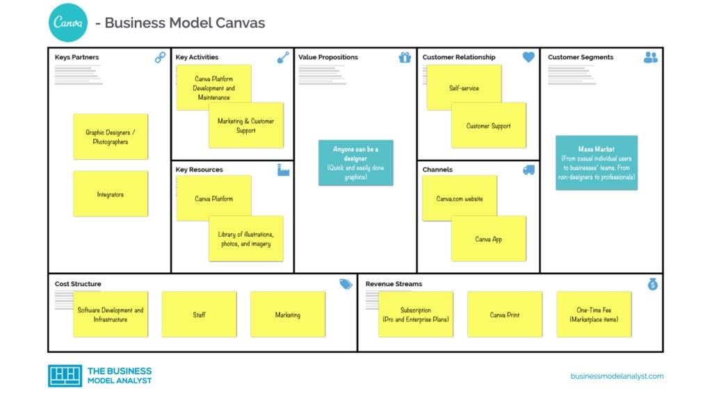 Canva Business Model Canvas