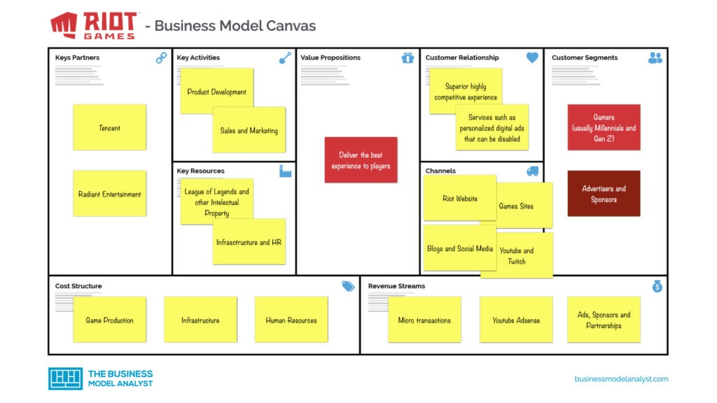 Riot Games Business Model Canvas
