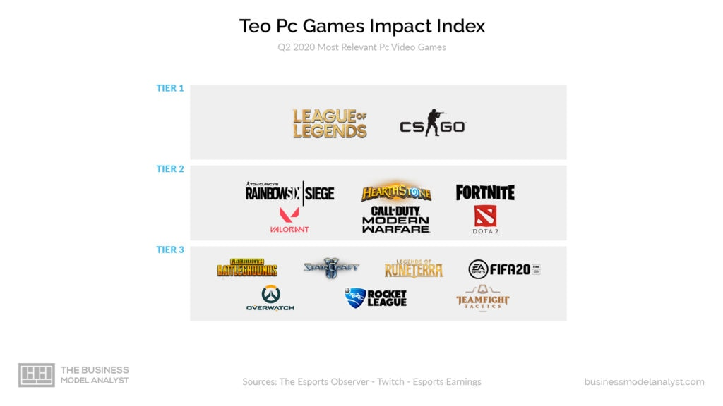 Riot Games Business Model - Teo PC Games Impact Index