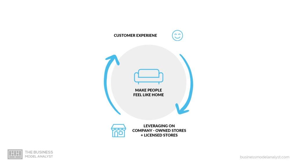 Starbucks Business Model - Customer Experience