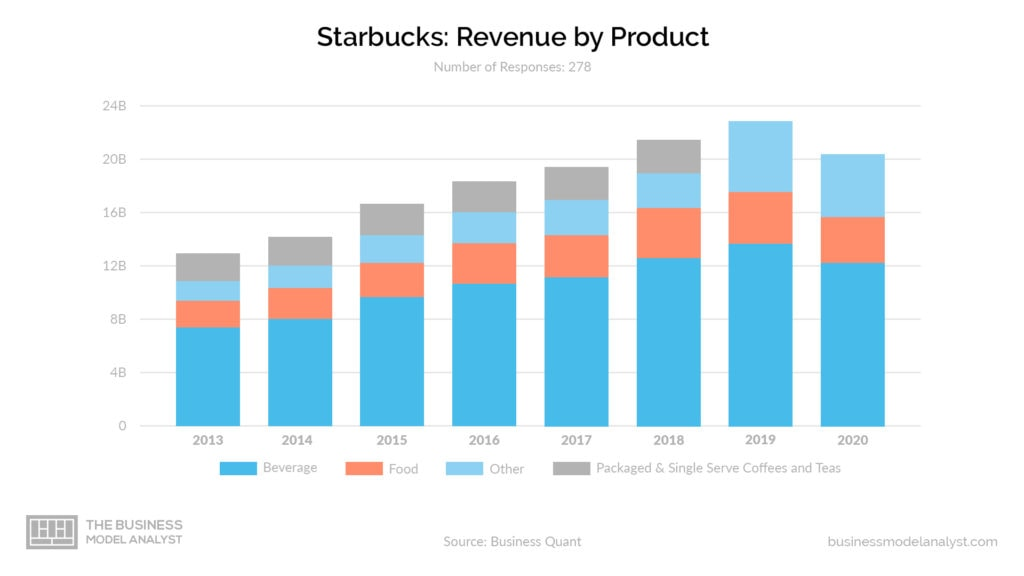 Starbucks Business Model - Revenue By Product