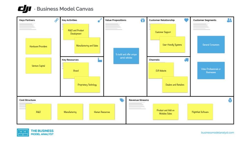 DJI Business Model Canvas