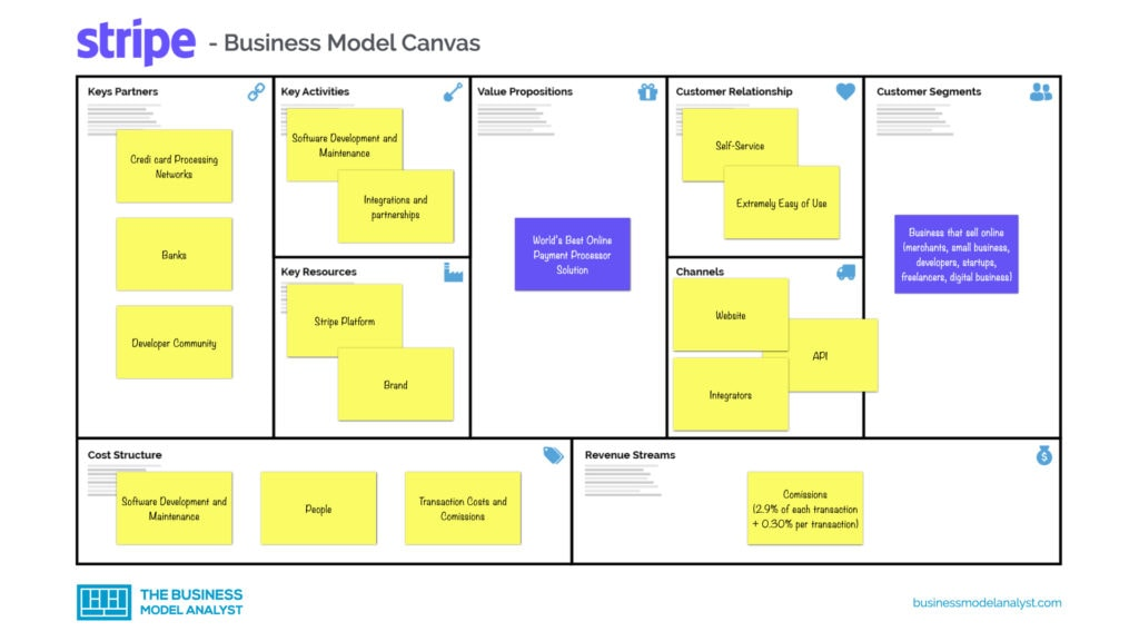 Stripe Business Model Canvas